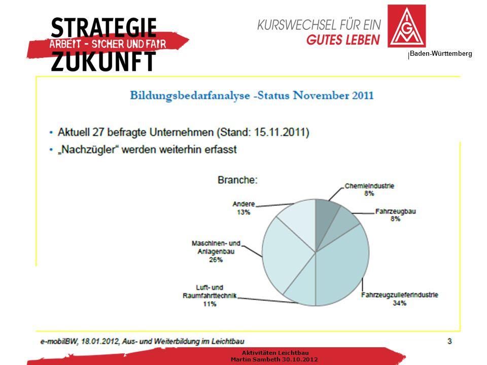 IG Metall Bezirksleitung Baden-Württemberg Aktivitäten Leichtbau Martin Sambeth 30.10.2012
