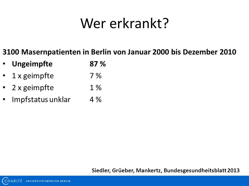 U N I V E R S I T Ä T S M E D I Z I N B E R L I N Wer erkrankt? 3100 Masernpatienten in Berlin von Januar 2000 bis Dezember 2010 Ungeimpfte87 % 1 x ge