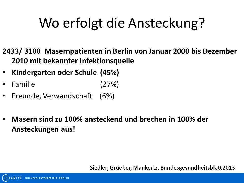 U N I V E R S I T Ä T S M E D I Z I N B E R L I N Wo erfolgt die Ansteckung? 2433/ 3100 Masernpatienten in Berlin von Januar 2000 bis Dezember 2010 mi