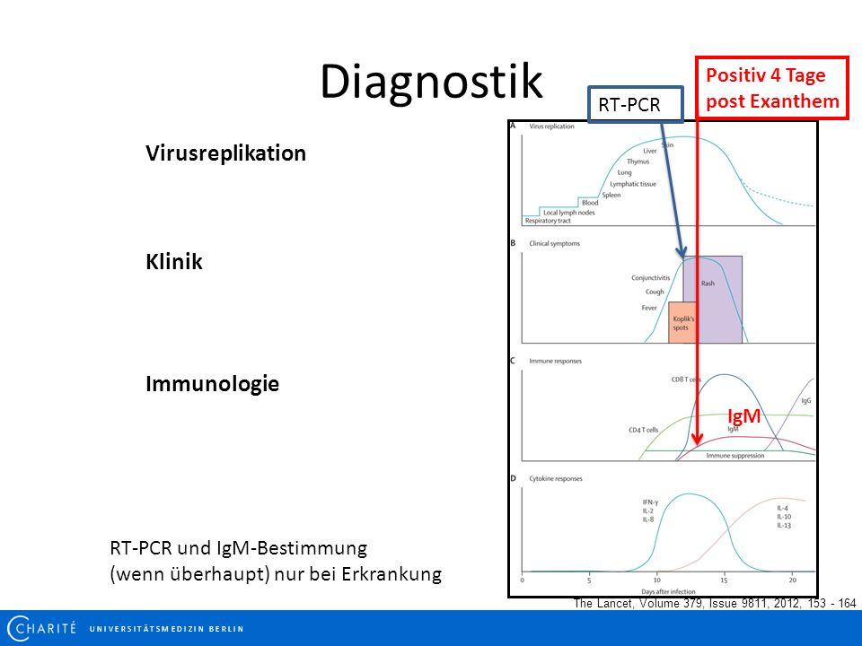 Diagnostik The Lancet, Volume 379, Issue 9811, 2012, 153 - 164 IgM Positiv 4 Tage post Exanthem Virusreplikation Klinik Immunologie RT-PCR RT-PCR und IgM-Bestimmung (wenn überhaupt) nur bei Erkrankung U N I V E R S I T Ä T S M E D I Z I N B E R L I N
