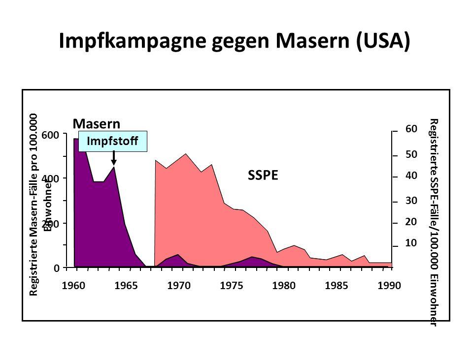 0 1990 200 400 600 196019651970197519801985 Registrierte Masern-Fälle pro 100.000 Einwohner Registrierte SSPE-Fälle/100.000 Einwohner 10 20 30 40 50 60 SSPE Masern Impfkampagne gegen Masern (USA) Impfstoff