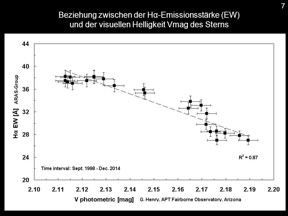 Beziehung zwischen der Hα-Emissionsstärke (EW) und der visuellen Helligkeit Vmag des Sterns 7