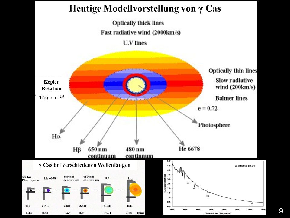 Heutige Modellvorstellung von γ Cas γ Cas bei verschiedenen Wellenlängen Kepler Rotation T(r) ∞ r -0.5 9