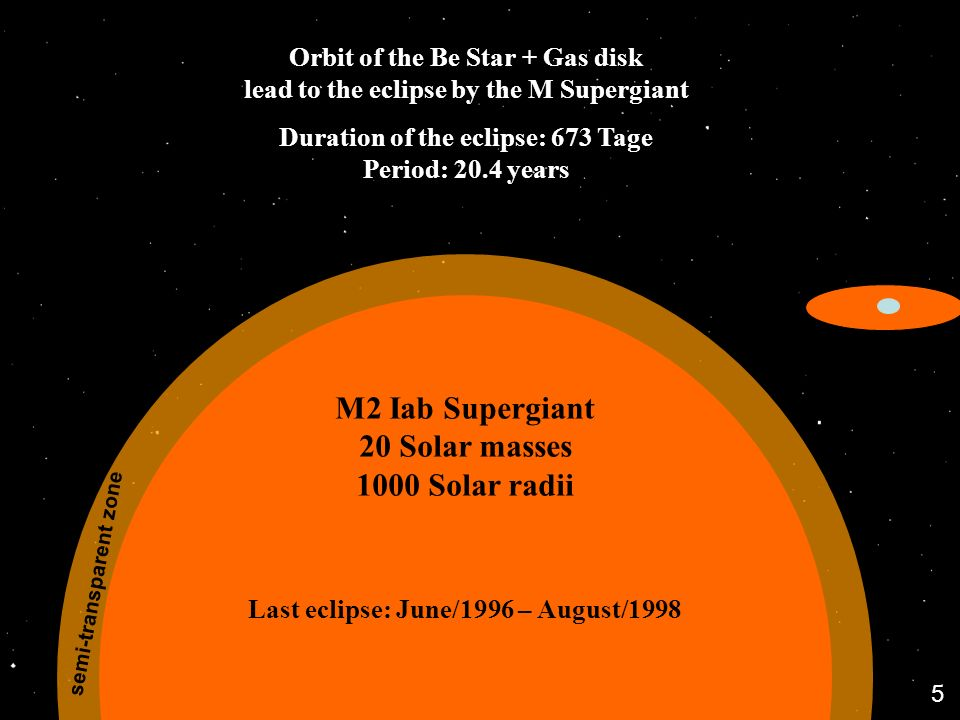 M2 Iab Supergiant 20 Solar masses 1000 Solar radii semi-transparent zone Orbit of the Be Star + Gas disk lead to the eclipse by the M Supergiant Duration of the eclipse: 673 Tage Period: 20.4 years Last eclipse: June/1996 – August/1998 5
