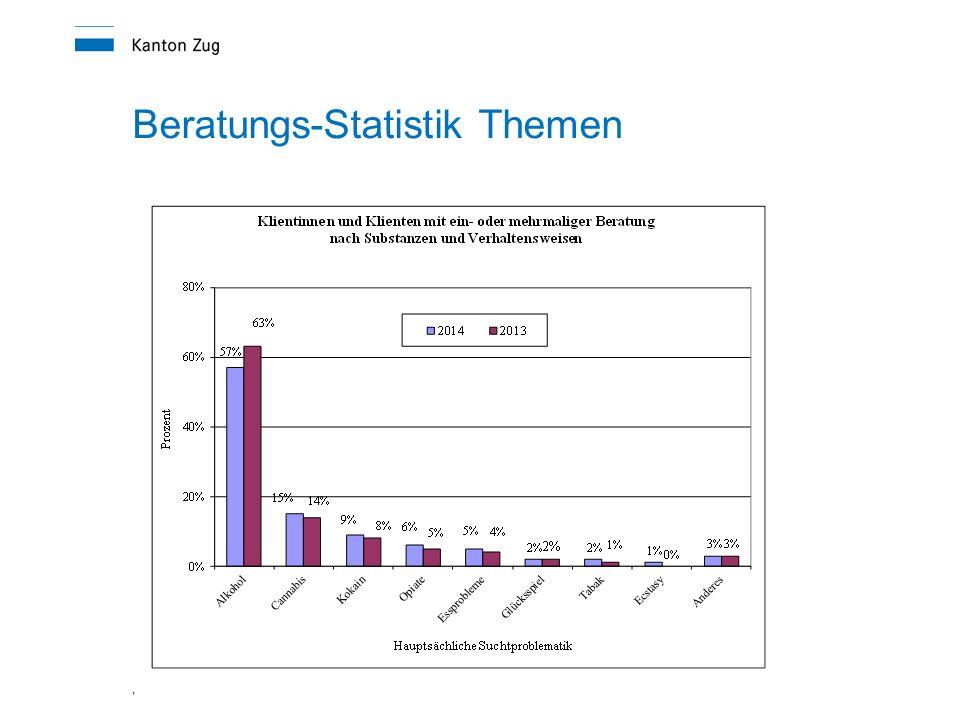 , Beratungs-Statistik Themen