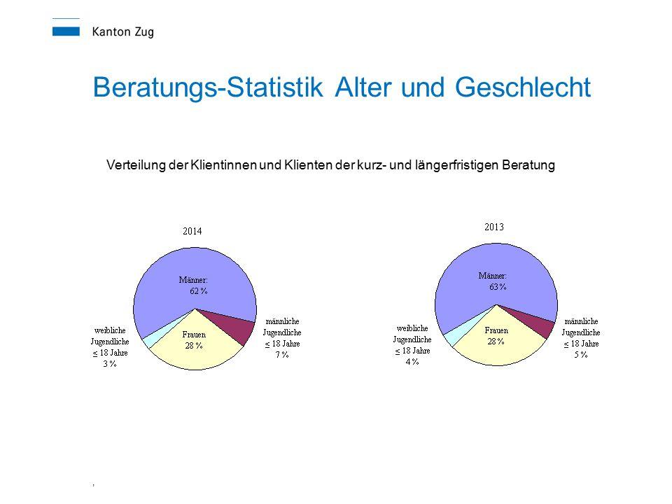 , Beratungs-Statistik Alter und Geschlecht Verteilung der Klientinnen und Klienten der kurz- und längerfristigen Beratung