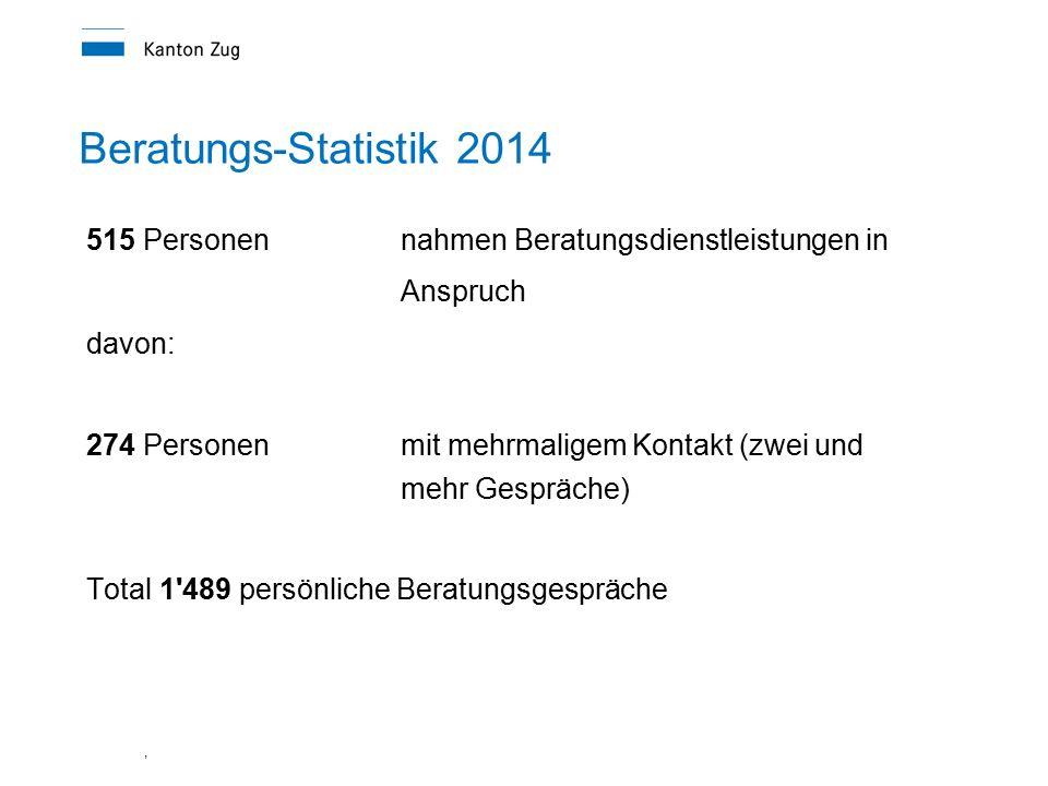 , Beratungs-Statistik 2014 515 Personen nahmen Beratungsdienstleistungen in Anspruch davon: 274 Personen mit mehrmaligem Kontakt (zwei und mehr Gespräche) Total 1 489 persönliche Beratungsgespräche