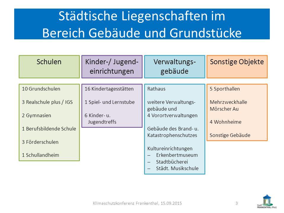 Städtische Liegenschaften im Bereich Gebäude und Grundstücke Klimaschutzkonferenz Frankenthal, 15.09.20153 SchulenKinder-/ Jugend- einrichtungen Verwa