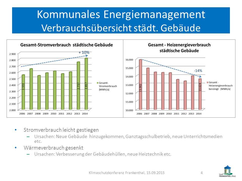 Kommunales Energiemanagement städtische Gebäude … aber jährlich kommen Gebäude hinzu Klimaschutzkonferenz Frankenthal, 15.09.20155 2006 155.908 m² 102 kWh/m²a 16 kWh/m²a 2010 157.915 m² 91 kWh/m²a 17 kWh/m²a 2014 163.425 m² 83 kWh/m²a 17 kWh/m²a 1.Zahl = beheizte BGF in m² 2.Zahl = jährl.