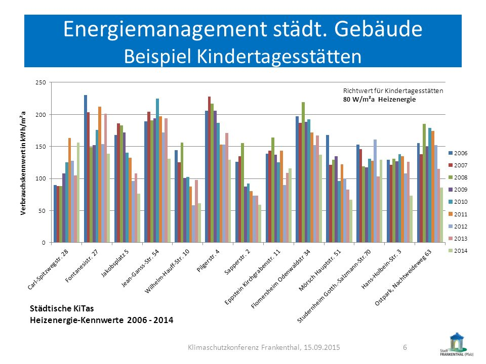 Energiemanagement städt. Gebäude Beispiel Kindertagesstätten Klimaschutzkonferenz Frankenthal, 15.09.20156