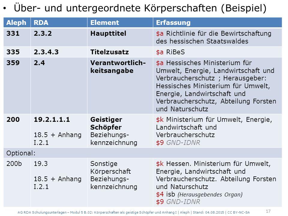 Über- und untergeordnete Körperschaften (Beispiel) AG RDA Schulungsunterlagen – Modul 5 B.02: Körperschaften als geistige Schöpfer und Anhang I | Aleph | Stand: 04.08.2015 | CC BY-NC-SA 17 AlephRDAElementErfassung 3312.3.2Haupttitel$a Richtlinie für die Bewirtschaftung des hessischen Staatswaldes 3352.3.4.3Titelzusatz$a RiBeS 3592.4Verantwortlich- keitsangabe $a Hessisches Ministerium für Umwelt, Energie, Landwirtschaft und Verbraucherschutz ; Herausgeber: Hessisches Ministerium für Umwelt, Energie, Landwirtschaft und Verbraucherschutz, Abteilung Forsten und Naturschutz 20019.2.1.1.1 18.5 + Anhang I.2.1 Geistiger Schöpfer Beziehungs- kennzeichnung $k Ministerium für Umwelt, Energie, Landwirtschaft und Verbraucherschutz $9 GND-IDNR Optional: 200b19.3 18.5 + Anhang I.2.1 Sonstige Körperschaft Beziehungs- kennzeichnung $k Hessen.