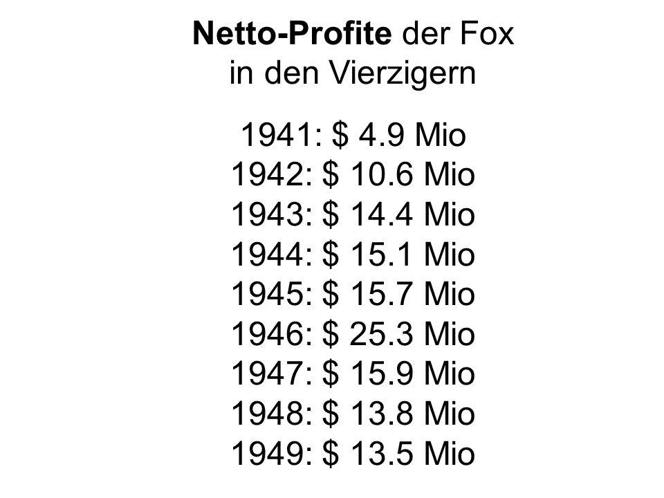 Netto-Profite der Fox in den Vierzigern 1941: $ 4.9 Mio 1942: $ 10.6 Mio 1943: $ 14.4 Mio 1944: $ 15.1 Mio 1945: $ 15.7 Mio 1946: $ 25.3 Mio 1947: $ 15.9 Mio 1948: $ 13.8 Mio 1949: $ 13.5 Mio