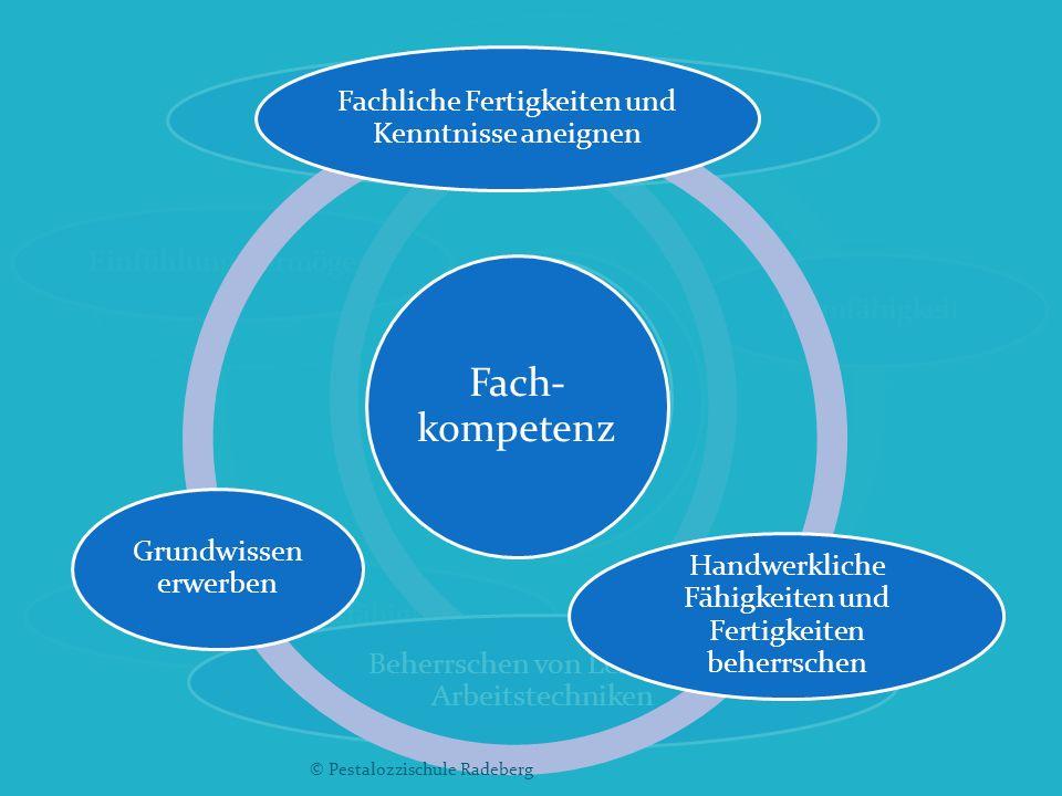 Fachunterricht Persönliche Kompetenzen Sozial- kompetenz Methoden- kompetenz Fach- kompetenz Persönliche Kompetenz Lern- und Leistungsbereitschaft Aus