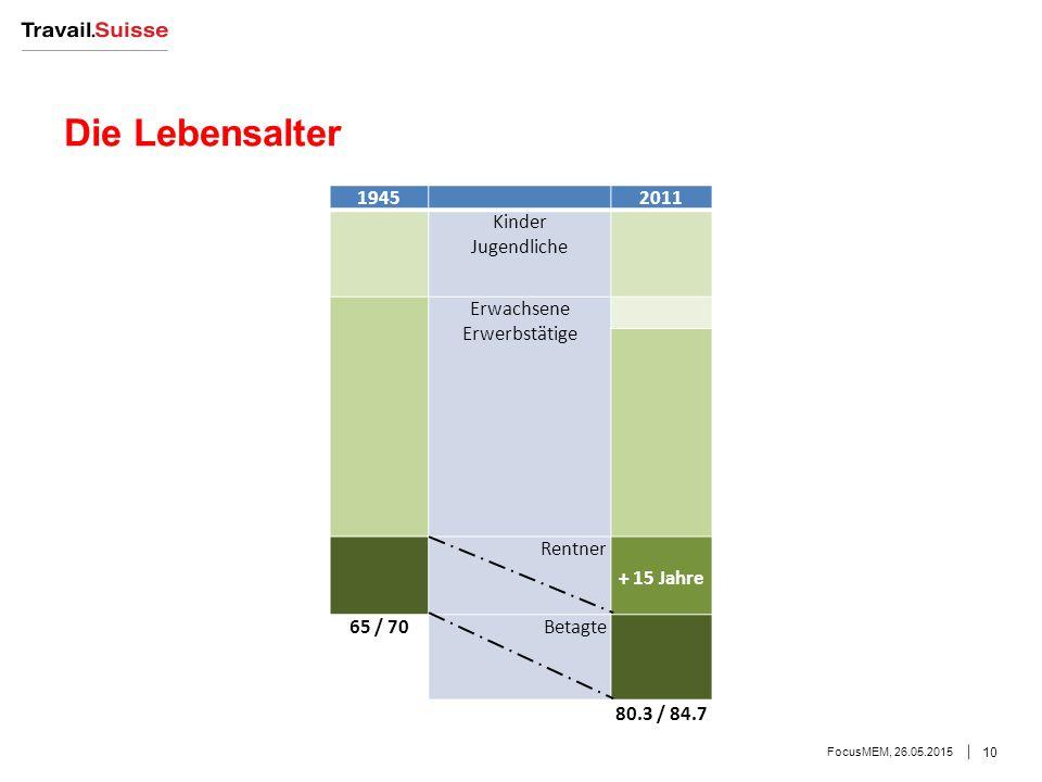 Die Lebensalter 1945 2011 Kinder Jugendliche Erwachsene Erwerbstätige Rentner + 15 Jahre 65 / 70 Betagte 80.3 / 84.7 FocusMEM, 26.05.2015 10