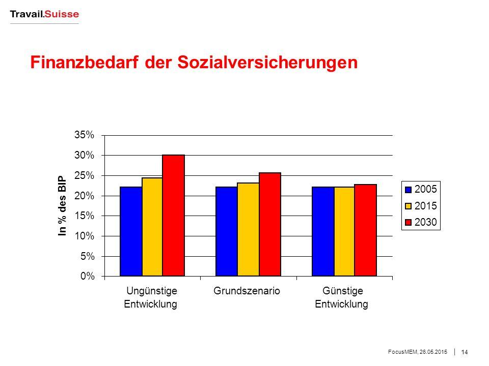 Finanzbedarf der Sozialversicherungen FocusMEM, 26.05.2015 14 0% 5% 10% 15% 20% 25% 30% 35% Ungünstige Entwicklung GrundszenarioGünstige Entwicklung In % des BIP 2005 2015 2030