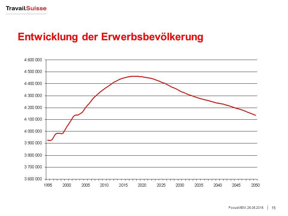 Entwicklung der Erwerbsbevölkerung FocusMEM, 26.05.2015 15