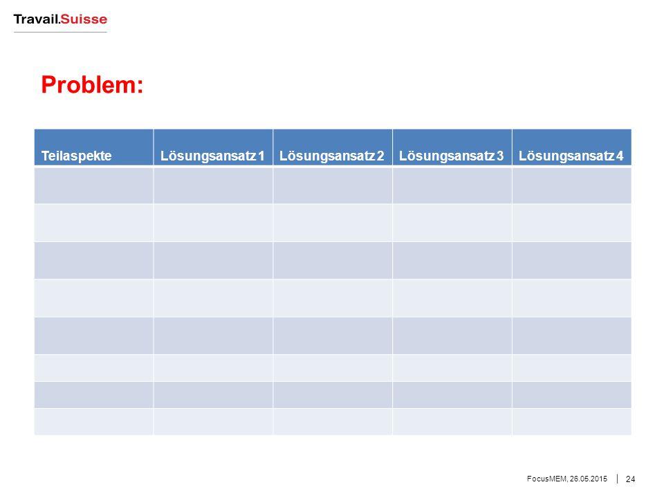 Problem: FocusMEM, 26.05.2015 24 TeilaspekteLösungsansatz 1Lösungsansatz 2Lösungsansatz 3Lösungsansatz 4