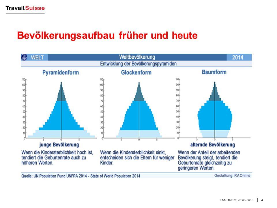 Bevölkerungsaufbau früher und heute FocusMEM, 26.05.2015 4