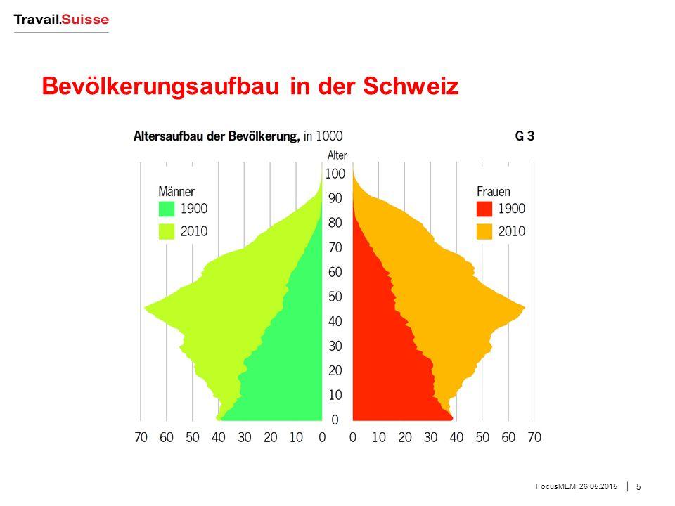 Bevölkerungsaufbau in der Schweiz FocusMEM, 26.05.2015 5