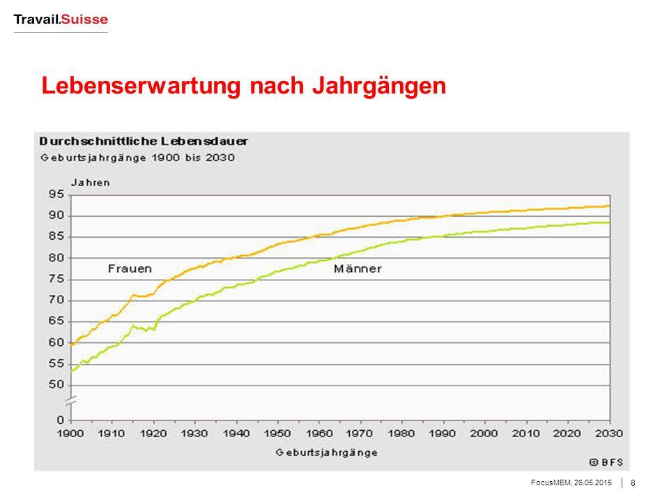 Lebenserwartung nach Jahrgängen FocusMEM, 26.05.2015 8