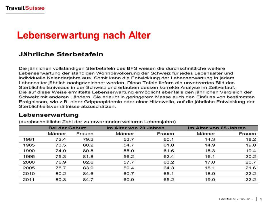 Lebenserwartung nach Alter FocusMEM, 26.05.2015 9
