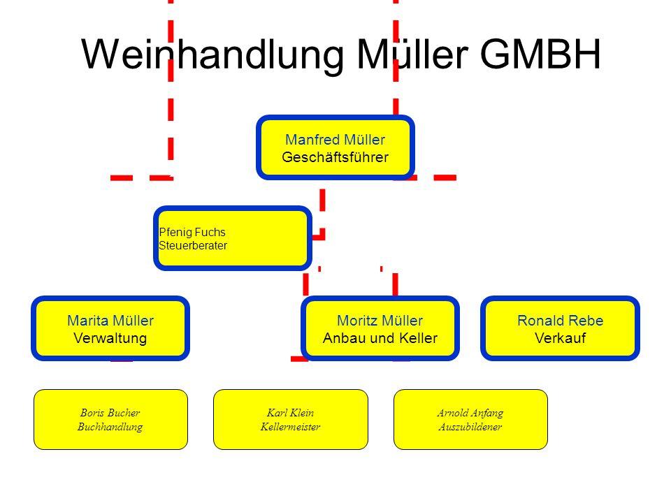 Weinhandlung Müller GMBH Manfred Müller Geschäftsführer Marita Müller Verwaltung Moritz Müller Anbau und Keller Ronald Rebe Verkauf Boris Bucher Buchh