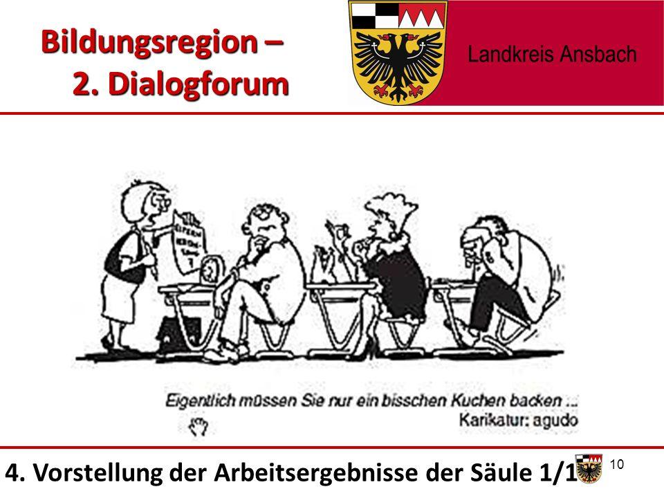 10 Bildungsregion – 2. Dialogforum 4. Vorstellung der Arbeitsergebnisse der Säule 1/1