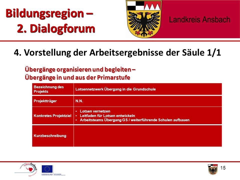 15 4. Vorstellung der Arbeitsergebnisse der Säule 1/1 Bildungsregion – 2. Dialogforum 2. Dialogforum Übergänge organisieren und begleiten – Übergänge