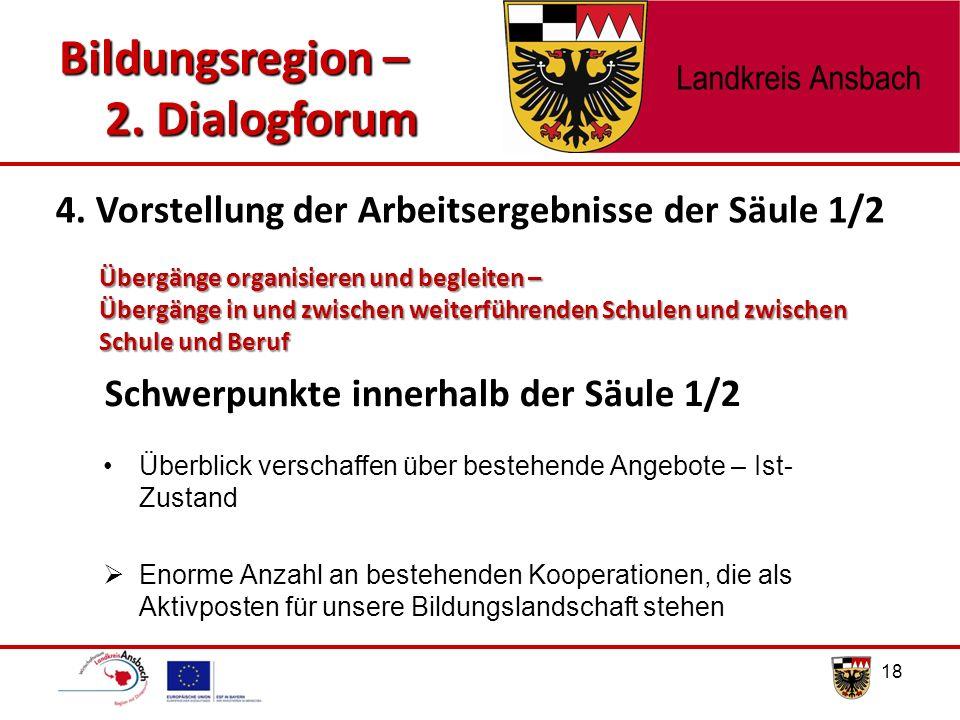 Bildungsregion – 2. Dialogforum Überblick verschaffen über bestehende Angebote – Ist- Zustand  Enorme Anzahl an bestehenden Kooperationen, die als Ak