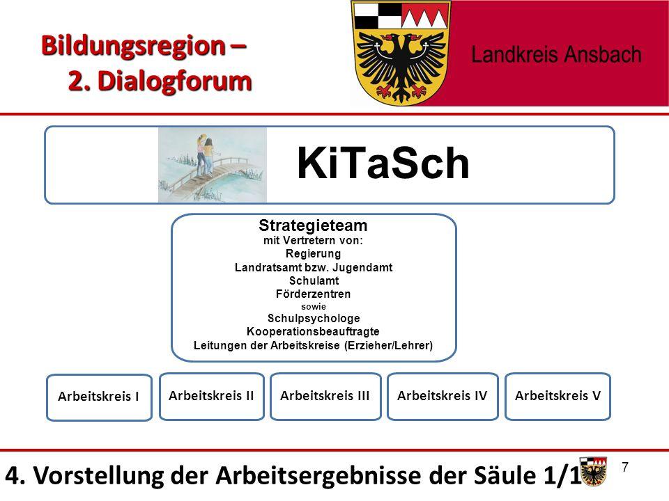 Bildungsregion – 2. Dialogforum 7 KiTaSch Arbeitskreis I Strategieteam mit Vertretern von: Regierung Landratsamt bzw. Jugendamt Schulamt Förderzentren