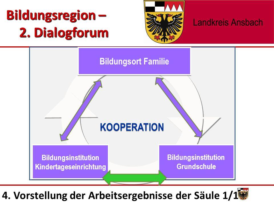 Bildungsinstitution Kindertageseinrichtung Bildungsinstitution Grundschule Bildungsinstitution Grundschule Bildungsort Familie KOOPERATION Bildungsregion – 2.