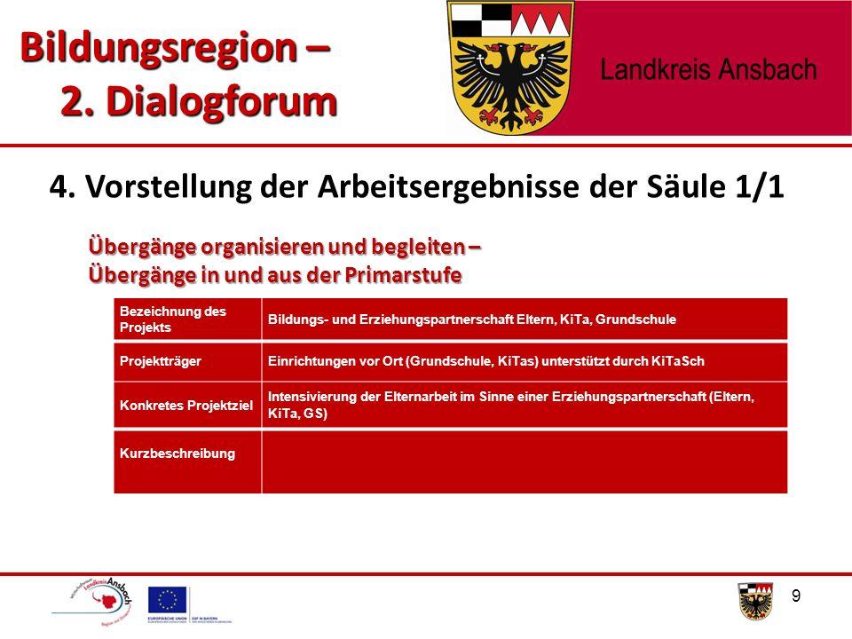 Bildungsregion – 2.Dialogforum 20 Schwerpunkte innerhalb der Säule 1/2 4.