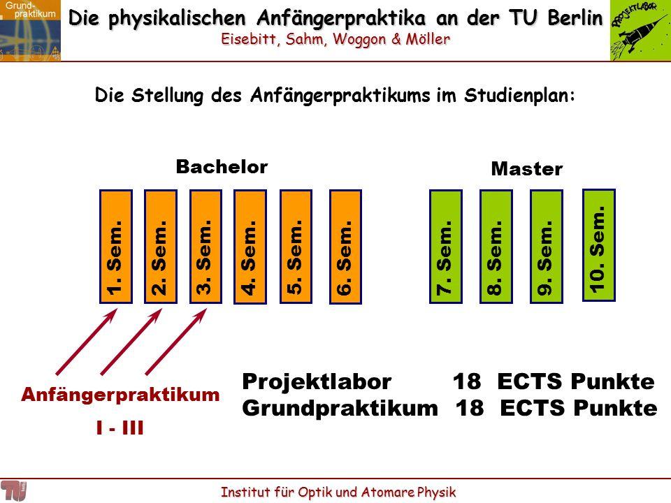 Die physikalischen Anfängerpraktika an der TU Berlin Eisebitt, Sahm, Woggon & Möller Institut für Optik und Atomare Physik Die Stellung des Anfängerpr