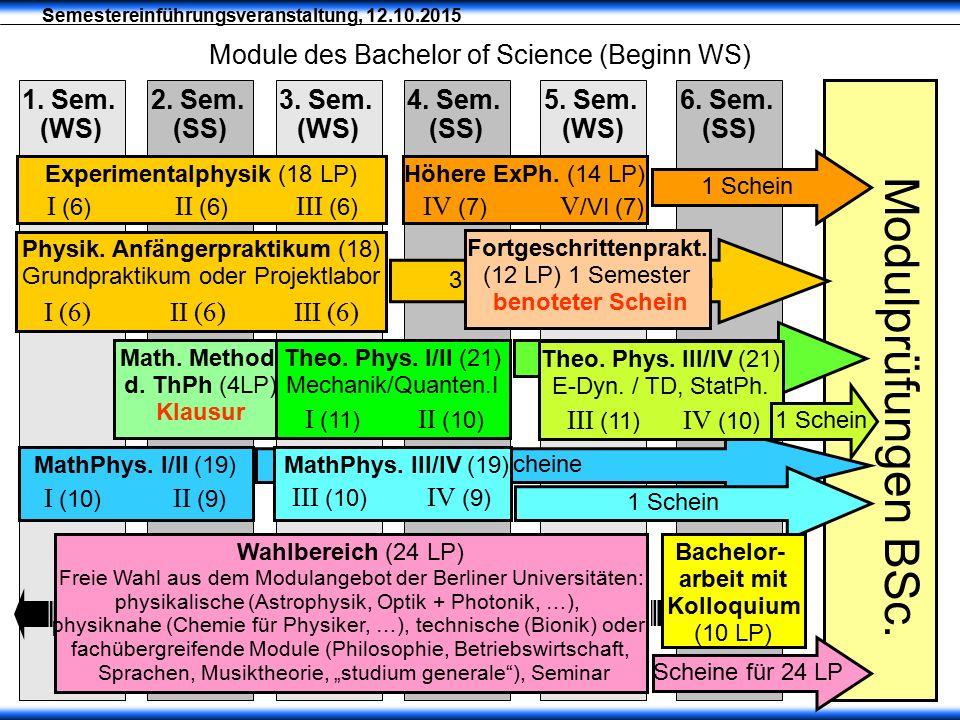 Semestereinführungsveranstaltung, 12.10.2015 Module des Bachelor of Science (Beginn WS) Modulprüfungen BSc. 2. Sem. (SS) 1. Sem. (WS) 3. Sem. (WS)
