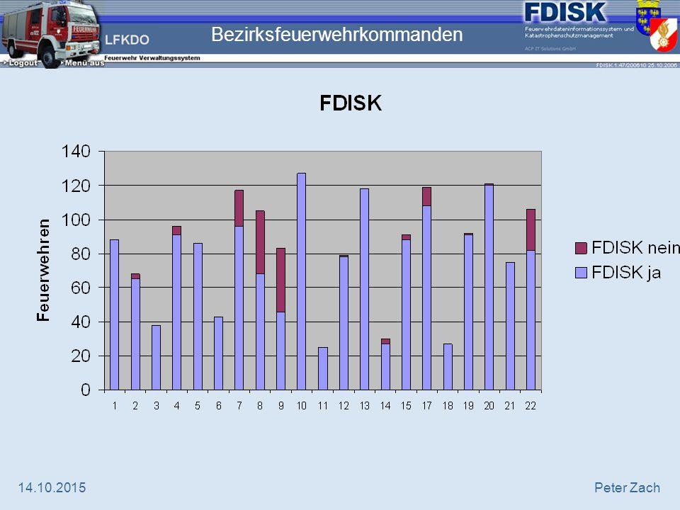 14.10.2015Peter Zach FDISK-Benutzer  20.124 (18.368) Gesamt  16.922 (15.396) Feuerwehren  3.202 (2.855) AFKDO, BFKDO, LFKDO, LFWS, IVW4
