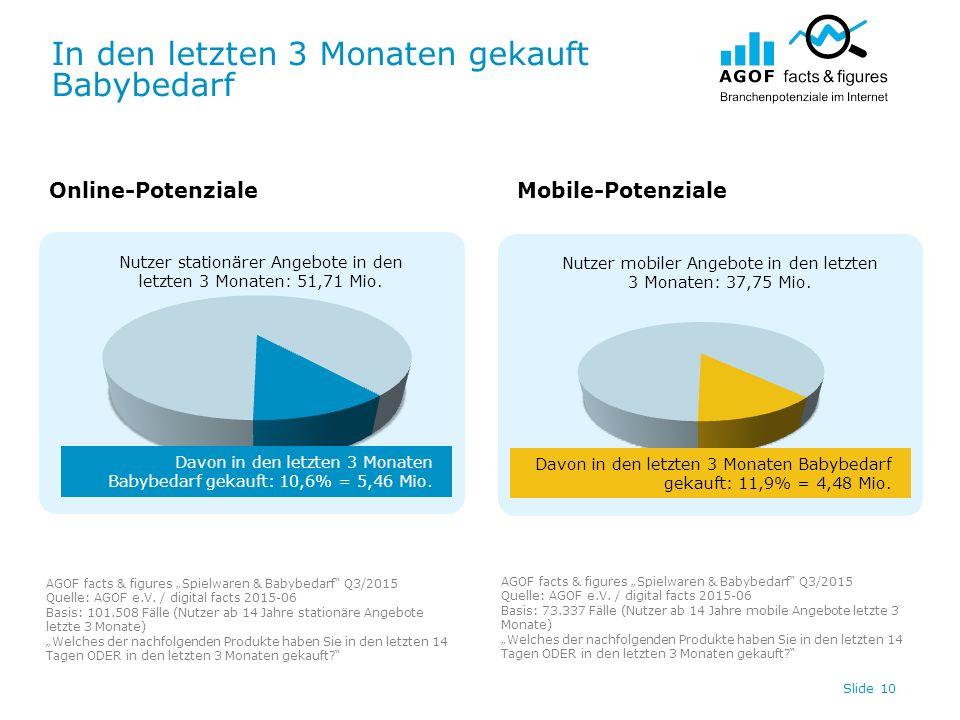 In den letzten 3 Monaten gekauft Babybedarf Slide 10 Nutzer stationärer Angebote in den letzten 3 Monaten: 51,71 Mio.