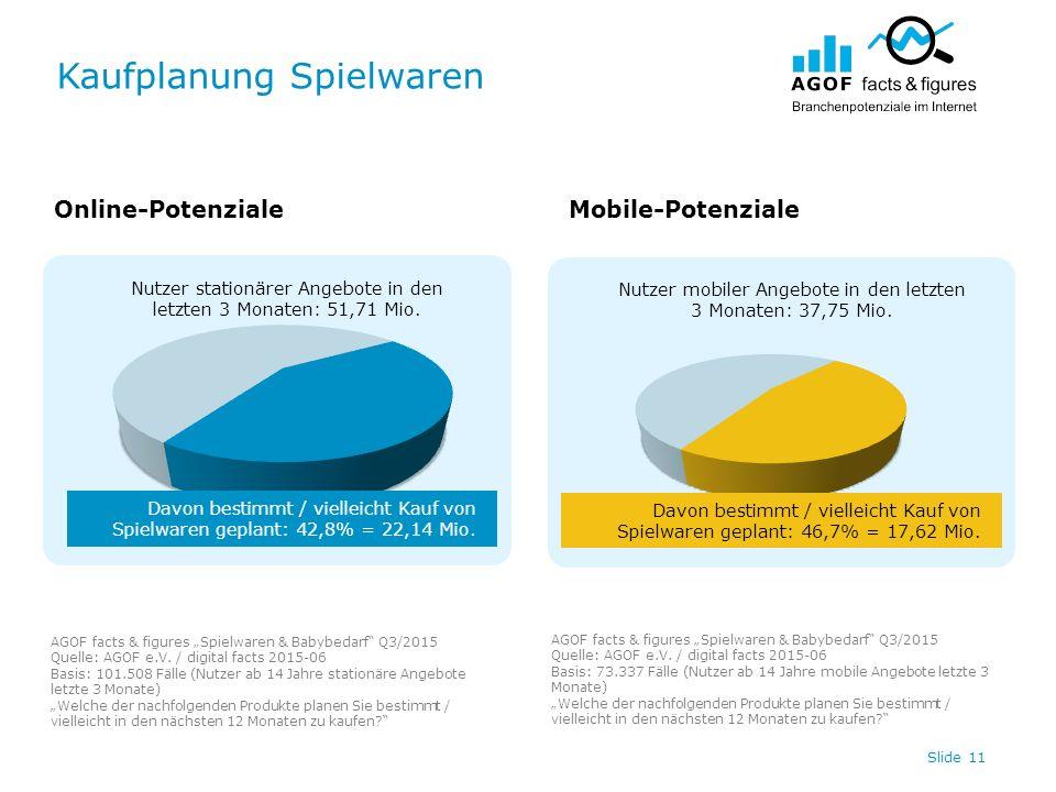 Kaufplanung Spielwaren Slide 11 Nutzer stationärer Angebote in den letzten 3 Monaten: 51,71 Mio.