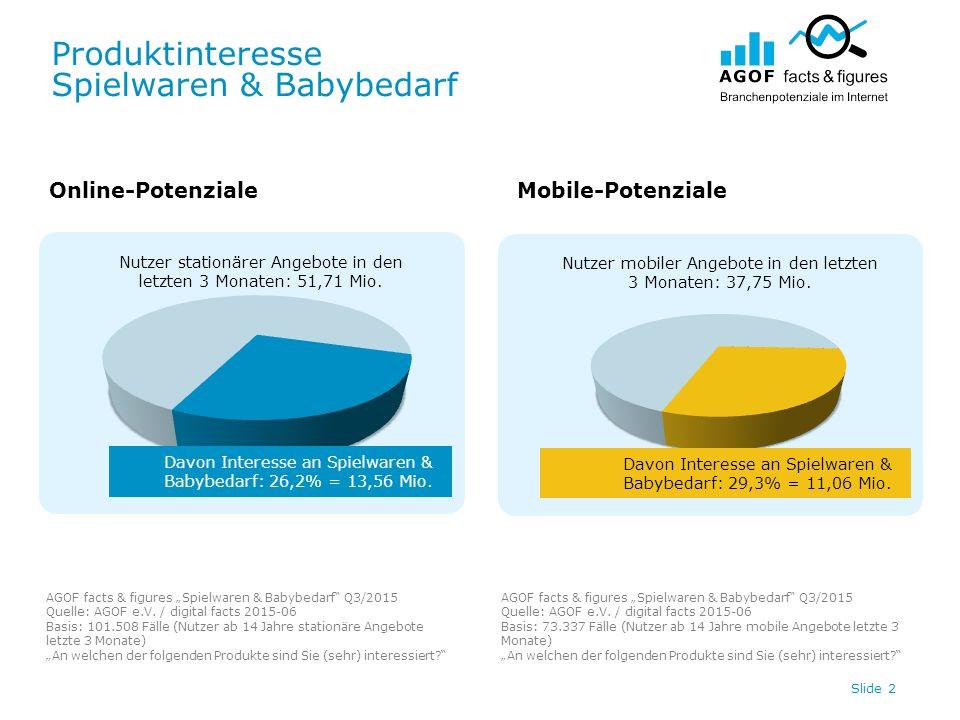 """Produktinteresse Spielwaren & Babybedarf AGOF facts & figures """"Spielwaren & Babybedarf Q3/2015 Quelle: AGOF e.V."""