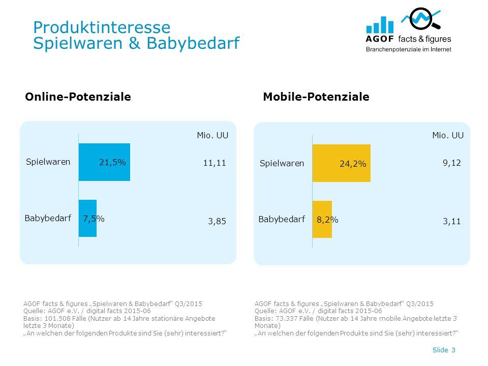 """Produktinteresse Spielwaren & Babybedarf Slide 3 11,11 3,85 Online-PotenzialeMobile-Potenziale AGOF facts & figures """"Spielwaren & Babybedarf Q3/2015 Quelle: AGOF e.V."""