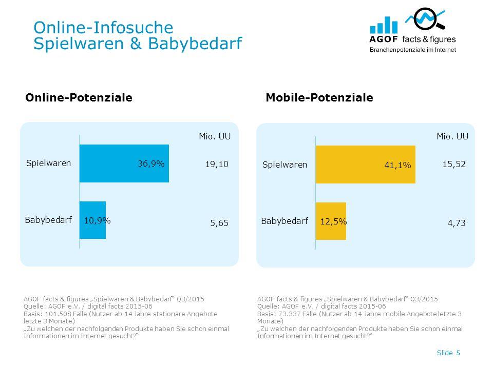 """Online-Infosuche Spielwaren & Babybedarf Slide 5 Online-PotenzialeMobile-Potenziale AGOF facts & figures """"Spielwaren & Babybedarf Q3/2015 Quelle: AGOF e.V."""