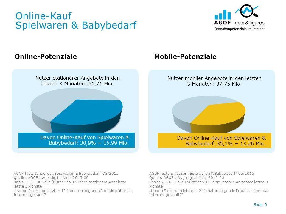 Online-Kauf Spielwaren & Babybedarf Slide 6 Nutzer stationärer Angebote in den letzten 3 Monaten: 51,71 Mio.