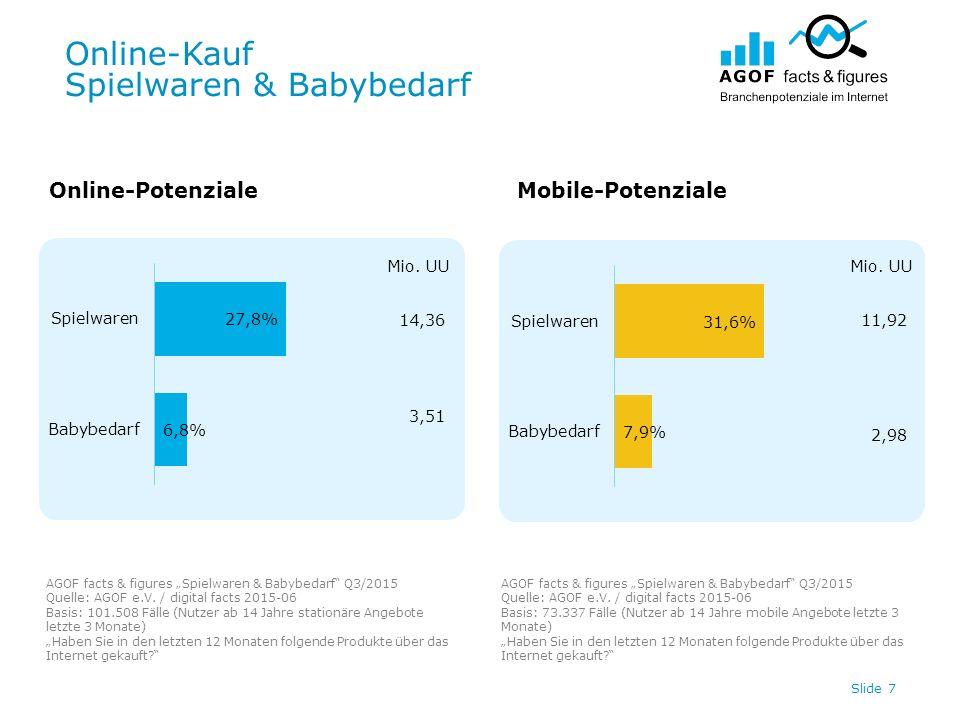 Online-Kauf Spielwaren & Babybedarf Slide 7 Online-PotenzialeMobile-Potenziale 14,36 3,51 Mio.