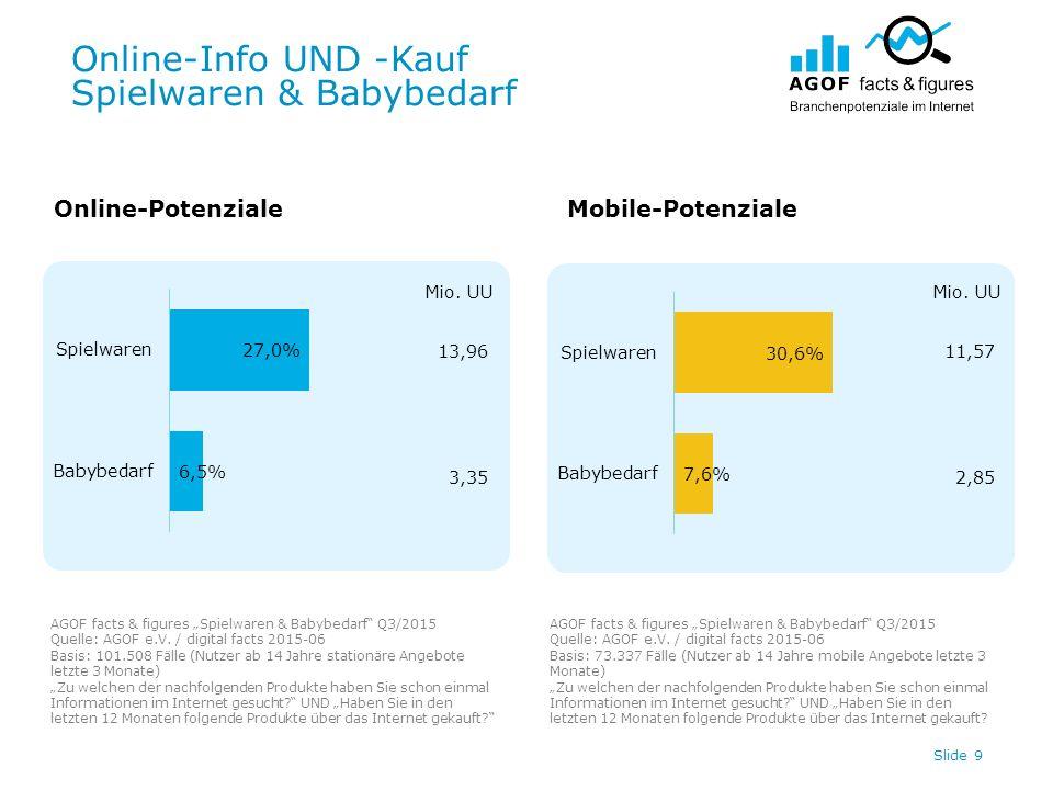 Online-Info UND -Kauf Spielwaren & Babybedarf Slide 9 Online-PotenzialeMobile-Potenziale 13,96 3,35 Mio.