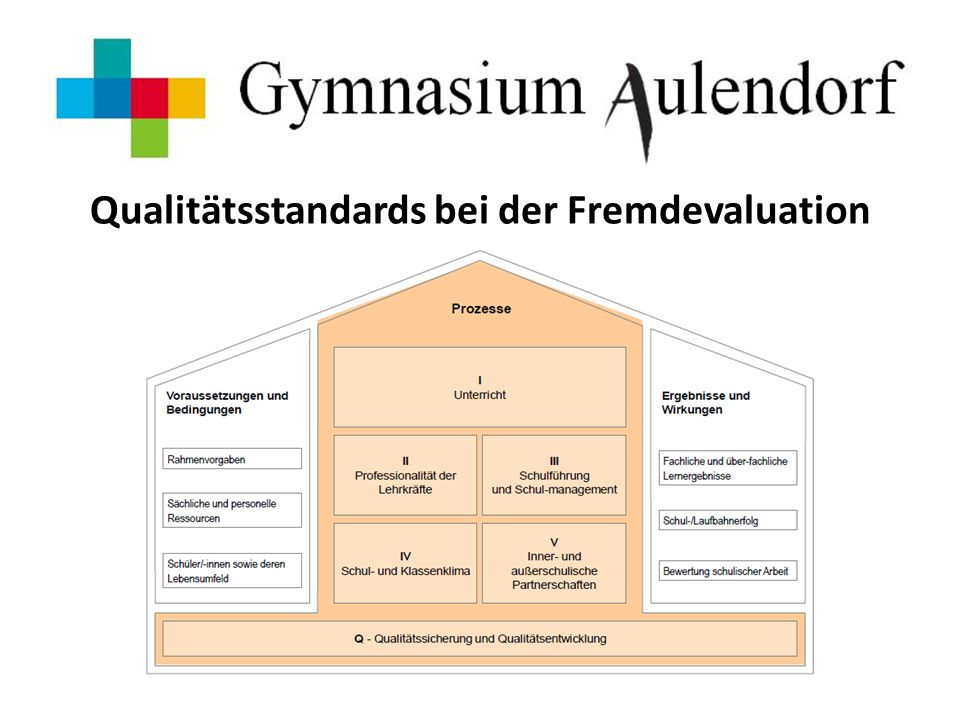 Ziele und Maßnahmen Verankerung des Leitbilds in der Schule, durch… Kommunikationsstrukturen darstellen und vermitteln Abstimmung der Kriterien für GFS DVA-Ergebnisse für Qualitätsentwicklung nutzen Weiterentwicklung der Qualitätsentwicklung Aufbau einer kollegialen Hospitation