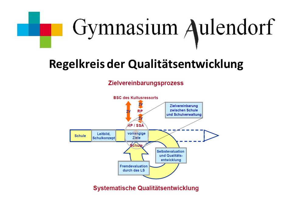 Regelkreis der Qualitätsentwicklung