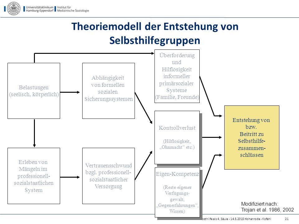 Selbsthilfe als 4. Säule - 14.5.2015 Hohenroda - Kofahl Theoriemodell der Entstehung von Selbsthilfegruppen Entstehung von bzw. Beitritt zu Selbsthilf