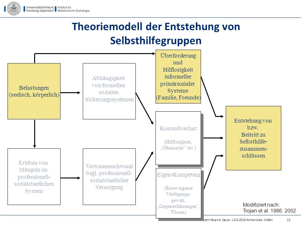 Selbsthilfe als 4. Säule - 14.5.2015 Hohenroda - Kofahl Theoriemodell der Entstehung von Selbsthilfegruppen Eigen-Kompetenz (Reste eigener Verfügungs-