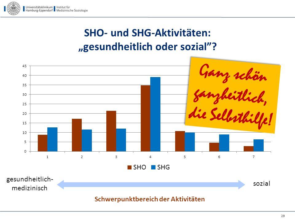 """SHO- und SHG-Aktivitäten: """"gesundheitlich oder sozial""""? 29 Schwerpunktbereich der Aktivitäten gesundheitlich- medizinisch sozial Ganz schön ganzheitli"""
