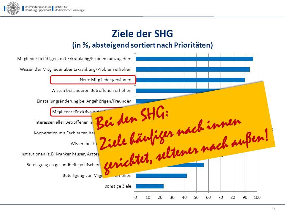 Ziele der SHG (in %, absteigend sortiert nach Prioritäten) 31 Bei den SHG: Ziele häufiger nach innen gerichtet, seltener nach außen! Bei den SHG: Ziel