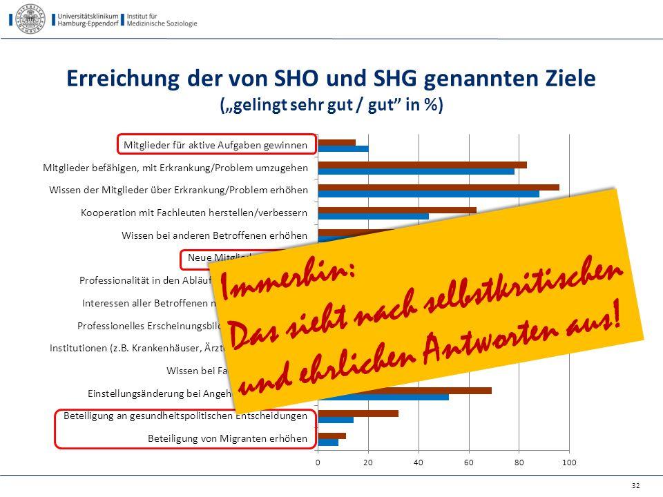"""Erreichung der von SHO und SHG genannten Ziele (""""gelingt sehr gut / gut"""" in %) 32 --- nicht gefragt --- Immerhin: Das sieht nach selbstkritischen und"""